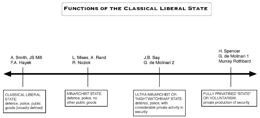 classical liberalism in the states essay What is classical liberalism an essay on government and civil society - free essay reviews.